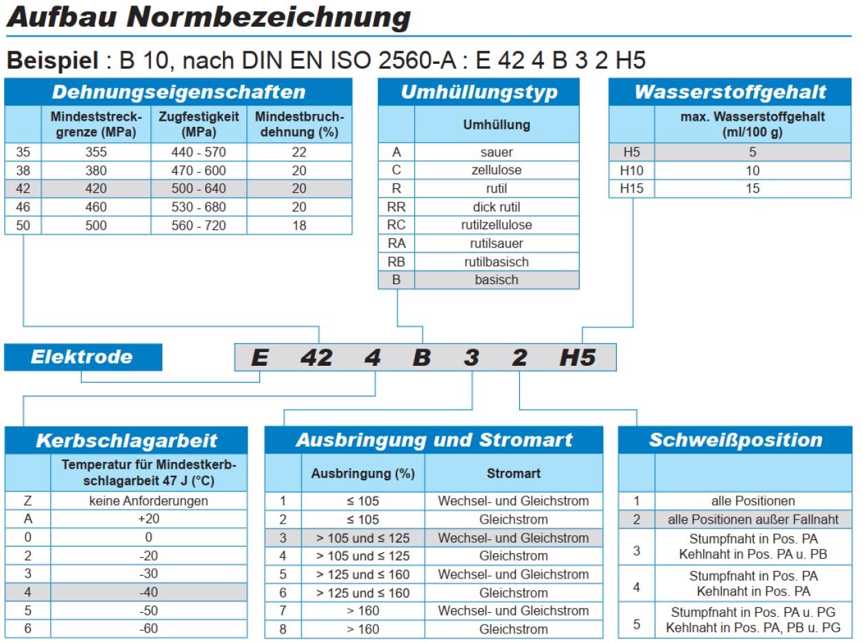 In der Normbezeichnung von Stabelektroden gemäß DIN EN ISO 2560-A sind die jeweiligen Angaben bezüglich Dehnungseigenschaften, Kerbschlagarbeit, Umhüllungstyp, Ausbringung und Stromart, Schweißposition und Wasserstoffgehalt enthalten.